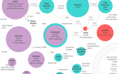 Who owns what in Big Media?